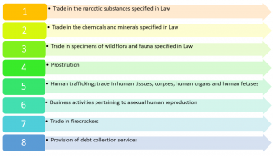 8 Banned Business Lines In Vietnam – Investment Law 2020 Vietnam